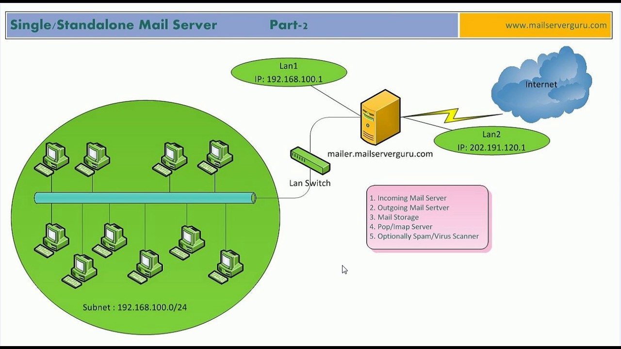 Are you looking for the best mail server? Go for the Windows mail server!